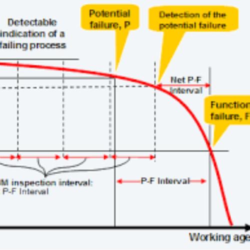 CBM 5 Beneficios de una Estrategia de Mantenimiento Basada en la Condición