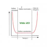 4 Políticas de mantenimiento y la curva en forma de bañera