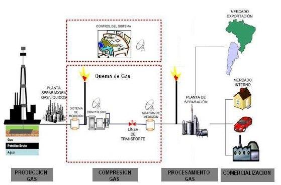 Quema de Gas en la Industria Petrolera 2021